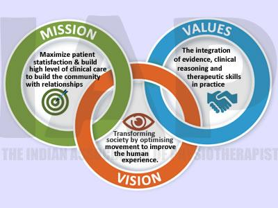 Our Mission,Vision & Values